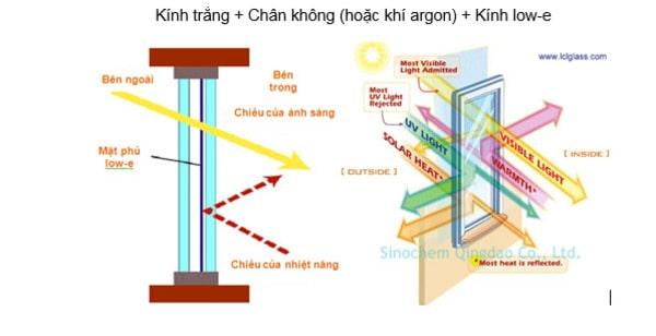 mô phỏng kính tản nhiệt